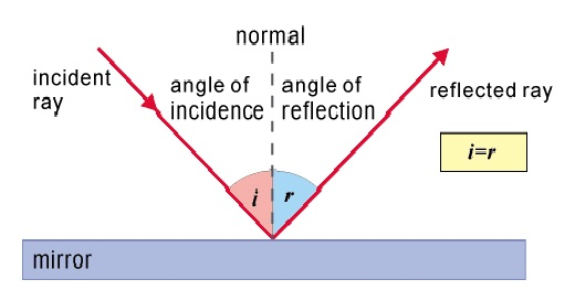 angle of incidence and reflection relationship trust